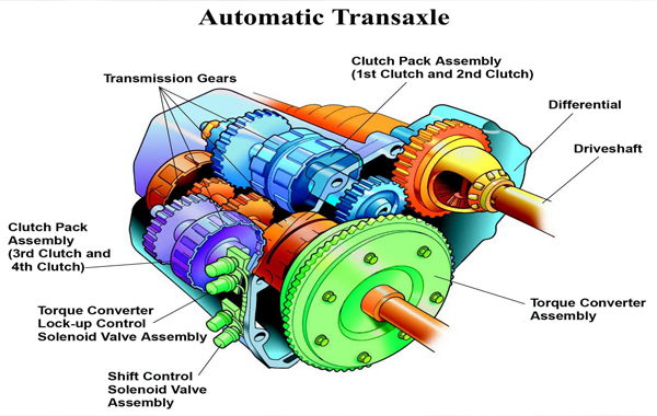 Automatic Transmission Kits